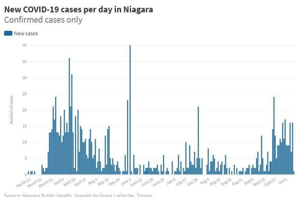 Only one new COVID-19 case confirmed Tuesday in Niagara