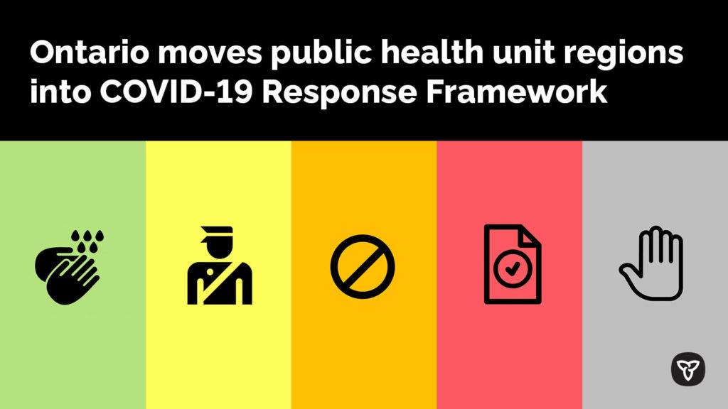 Ontario COVID-19 response framework: keeping Ontario safe and open